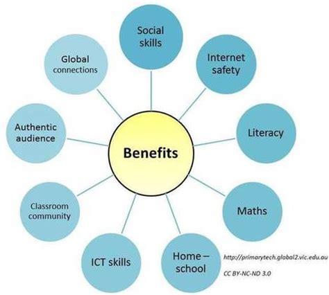 Effects of using internet essay